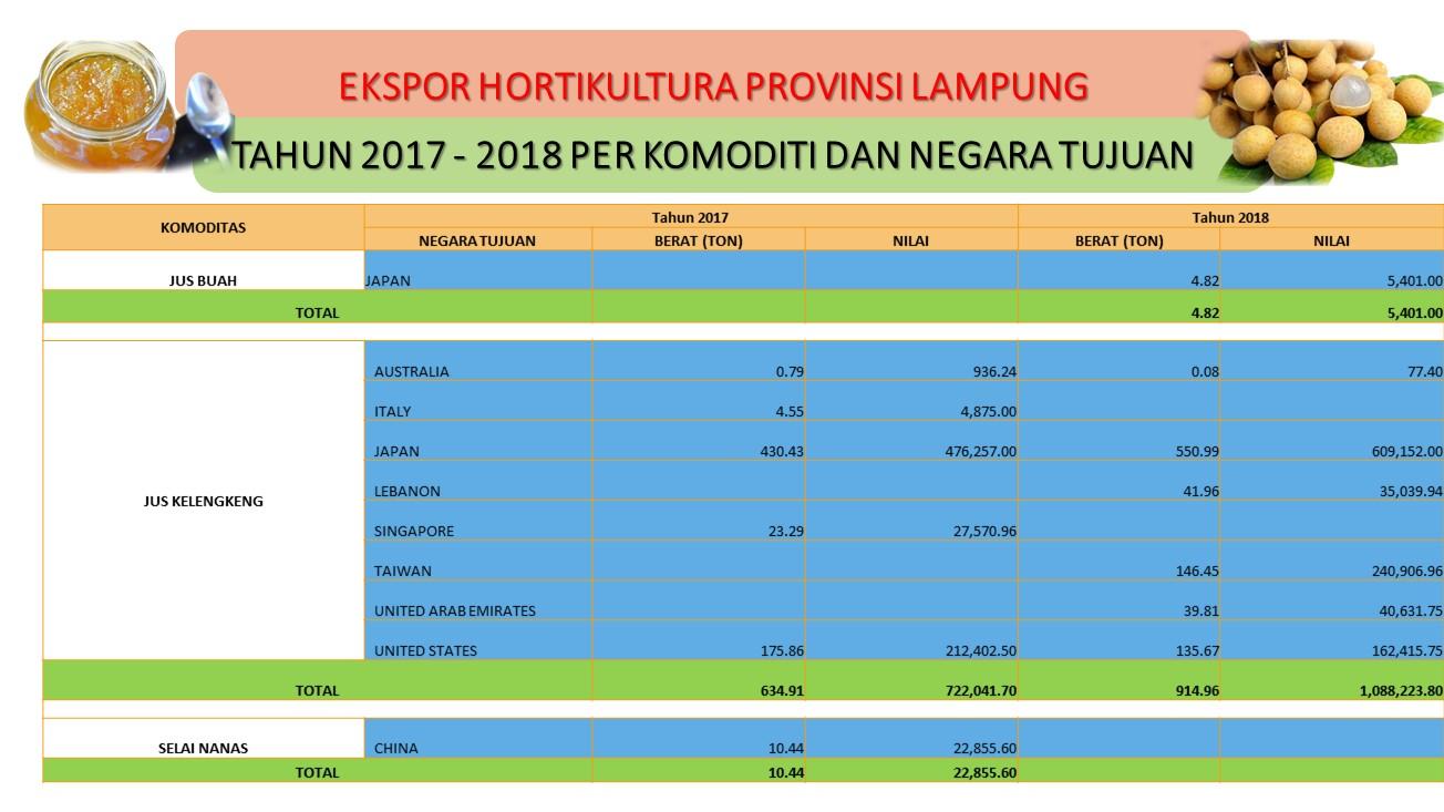 Eksport Pertanian Lampung