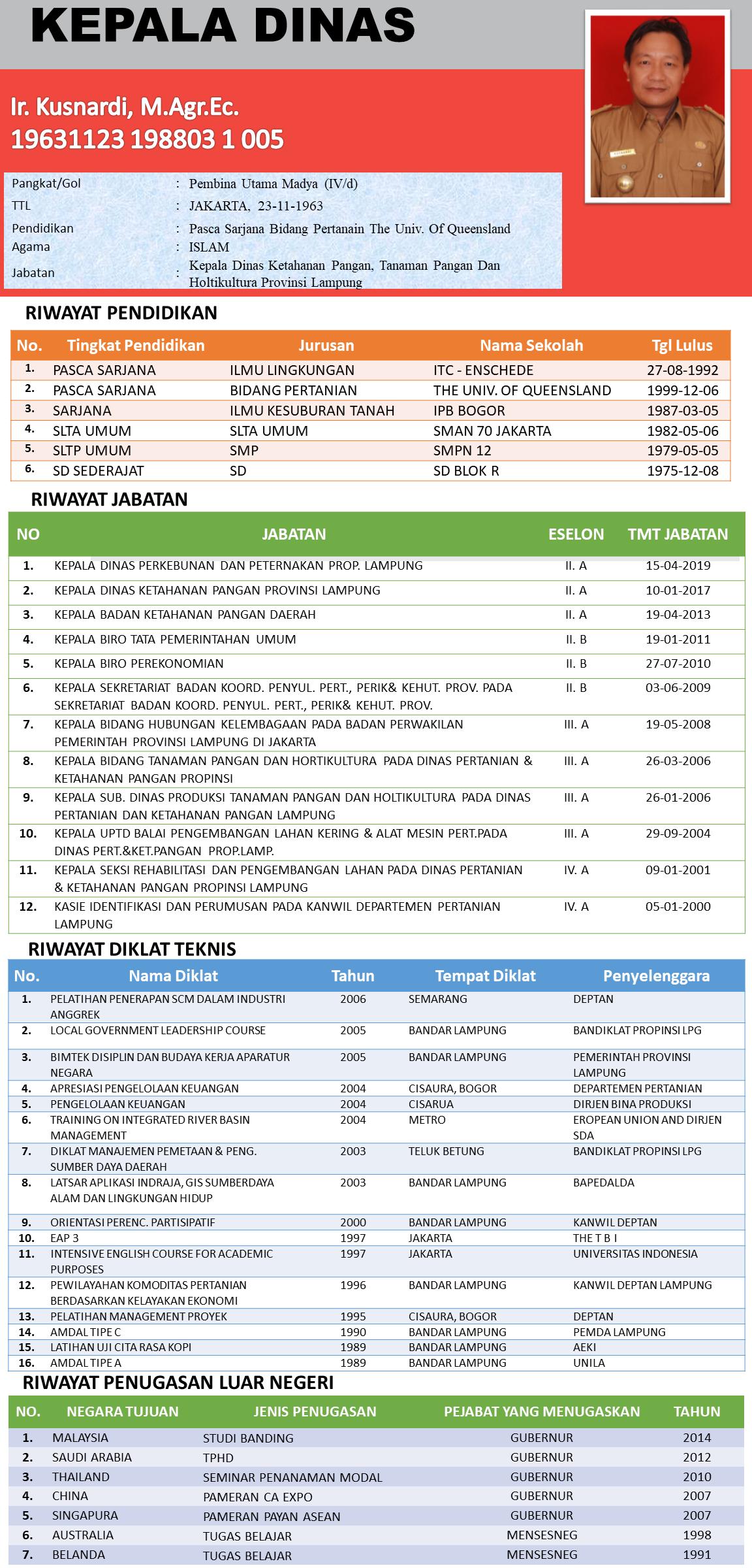 Profil Kepala Dinas TPH Kusnardi